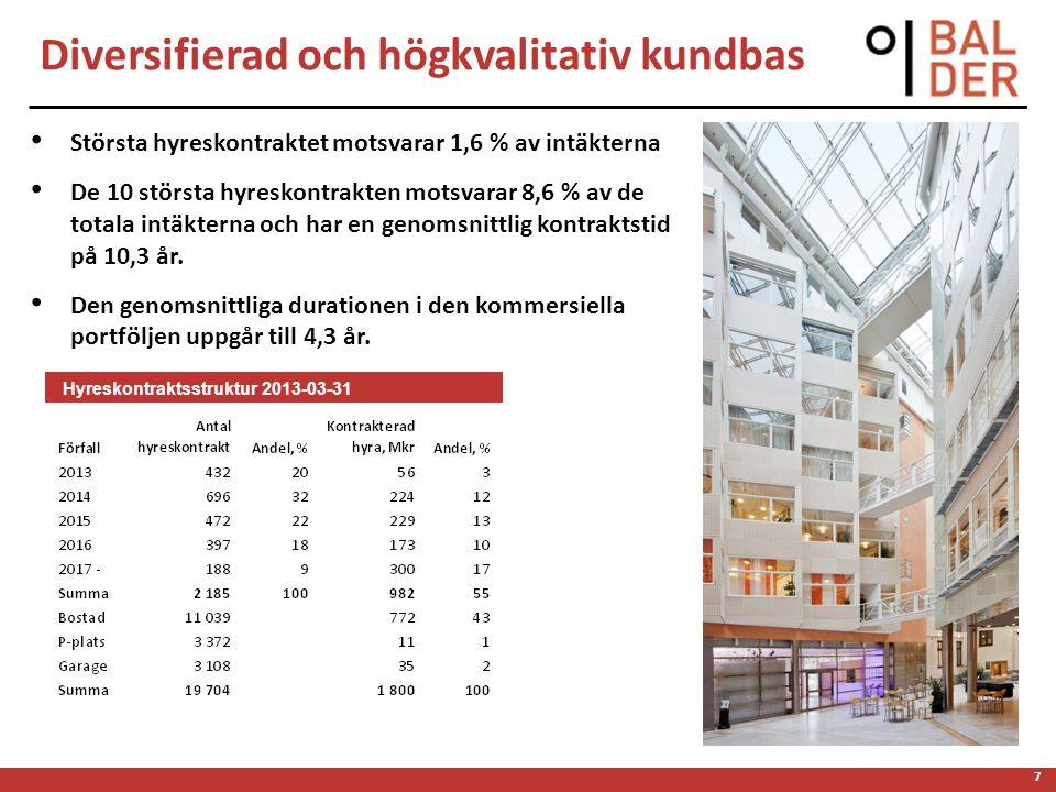 7 Diversifierad och högkvalitativ kundbas Största hyreskontraktet motsvarar 1,6 % av intäkterna De 10 största hyreskontrakten motsvarar 8,6 % av de to