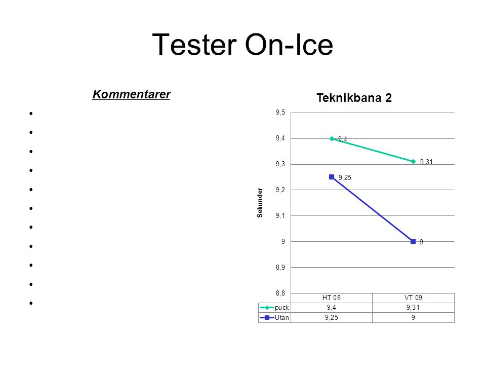 Tester On-Ice Kommentarer