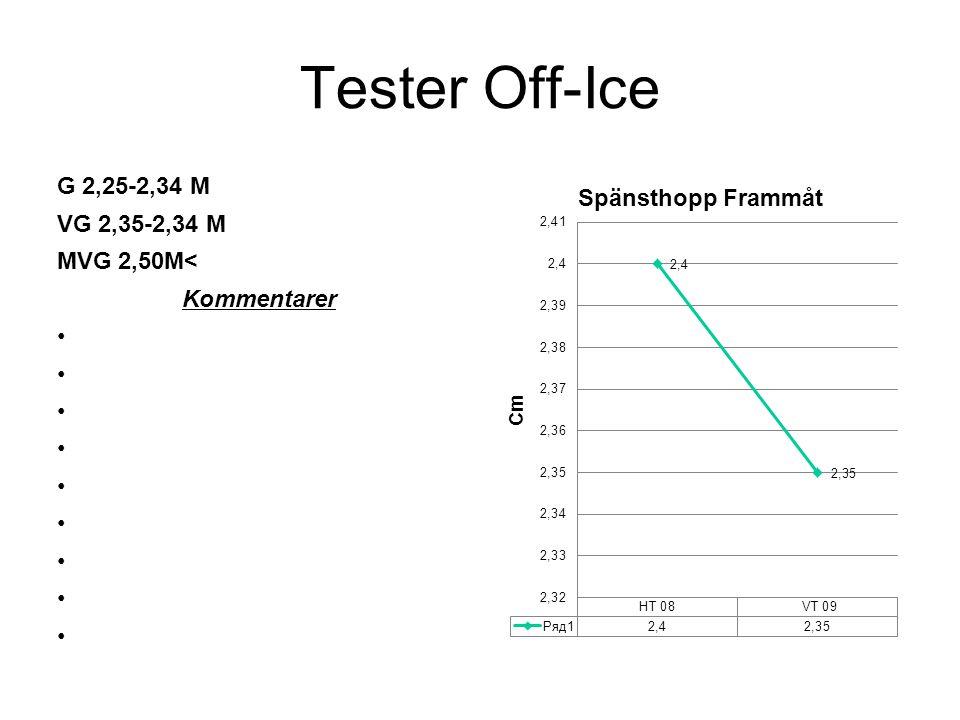 Tester Off-Ice G 11:30-11:60 Sek VG 11:01-11:29 Sek MVG 11:00> Sek Kommentarer