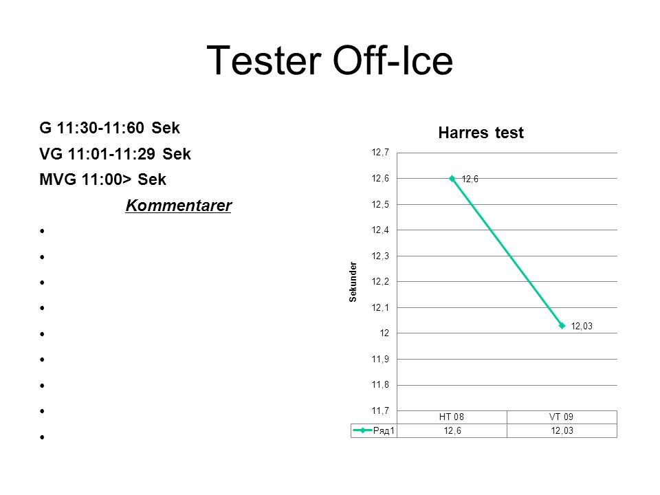 Tester Off-Ice G 20 Rep VG 30 Rep MVG 40 Rep Kommentarer