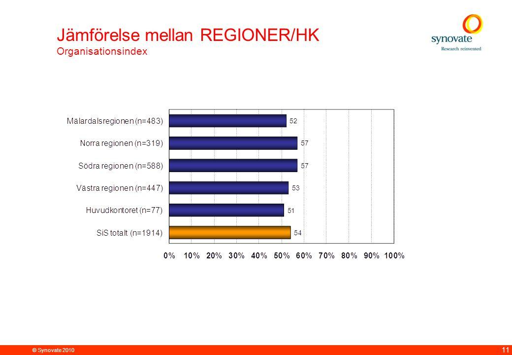 © Synovate 2010 11 Jämförelse mellan REGIONER/HK Organisationsindex