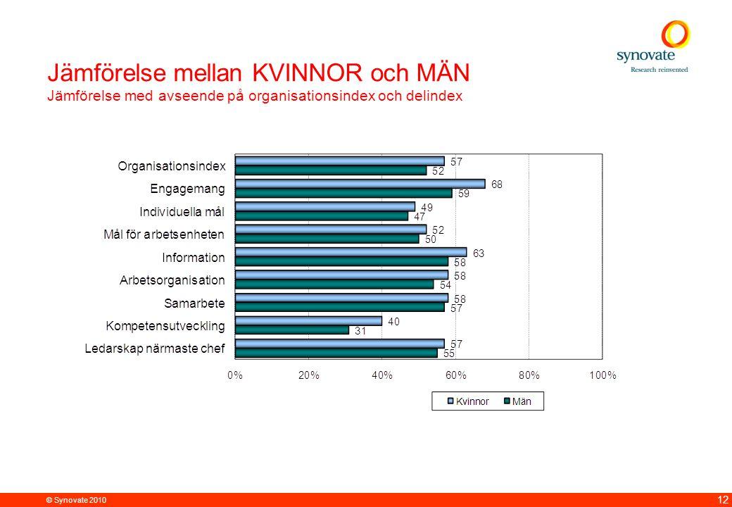 © Synovate 2010 12 Jämförelse mellan KVINNOR och MÄN Jämförelse med avseende på organisationsindex och delindex