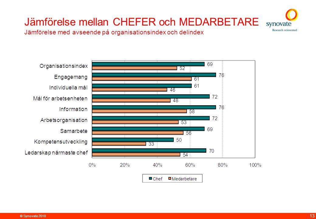 © Synovate 2010 13 Jämförelse mellan CHEFER och MEDARBETARE Jämförelse med avseende på organisationsindex och delindex