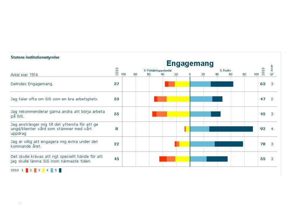 2010-11-19Statens institutionsstyrelse.ppt SiS Medarbetarundersökning 2010 22