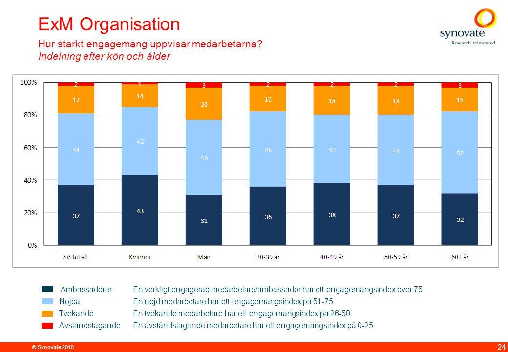© Synovate 2010 24 ExM Organisation Hur starkt engagemang uppvisar medarbetarna.