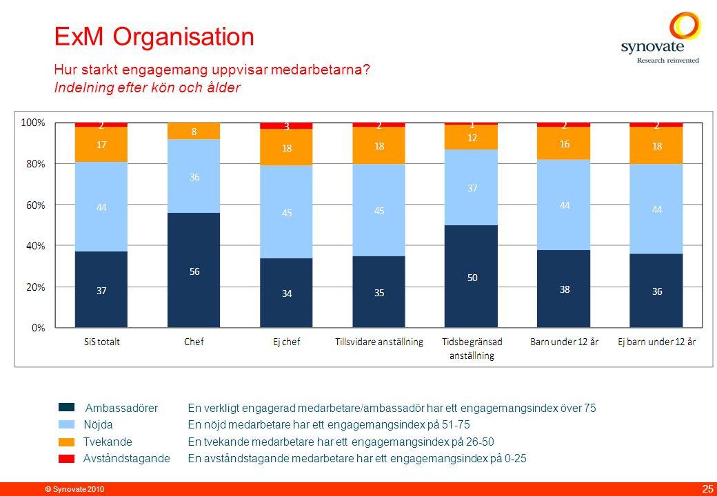 © Synovate 2010 25 ExM Organisation Hur starkt engagemang uppvisar medarbetarna.