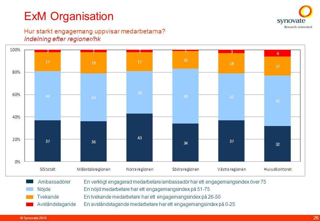 © Synovate 2010 26 ExM Organisation Hur starkt engagemang uppvisar medarbetarna.