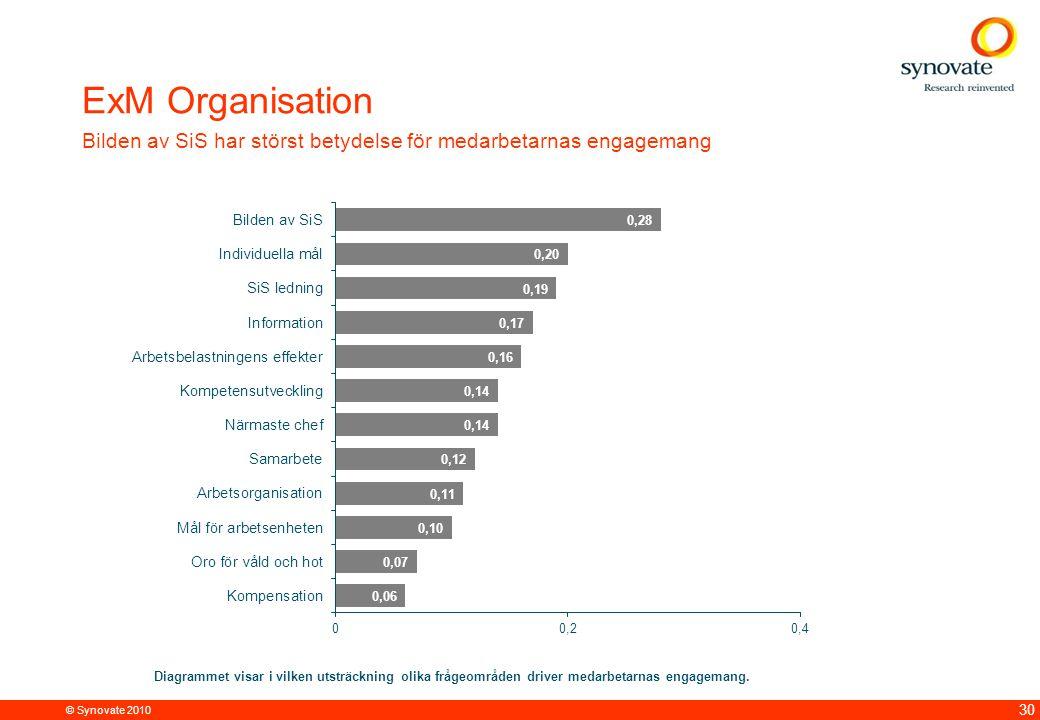 © Synovate 2010 30 ExM Organisation Bilden av SiS har störst betydelse för medarbetarnas engagemang Diagrammet visar i vilken utsträckning olika frågeområden driver medarbetarnas engagemang.