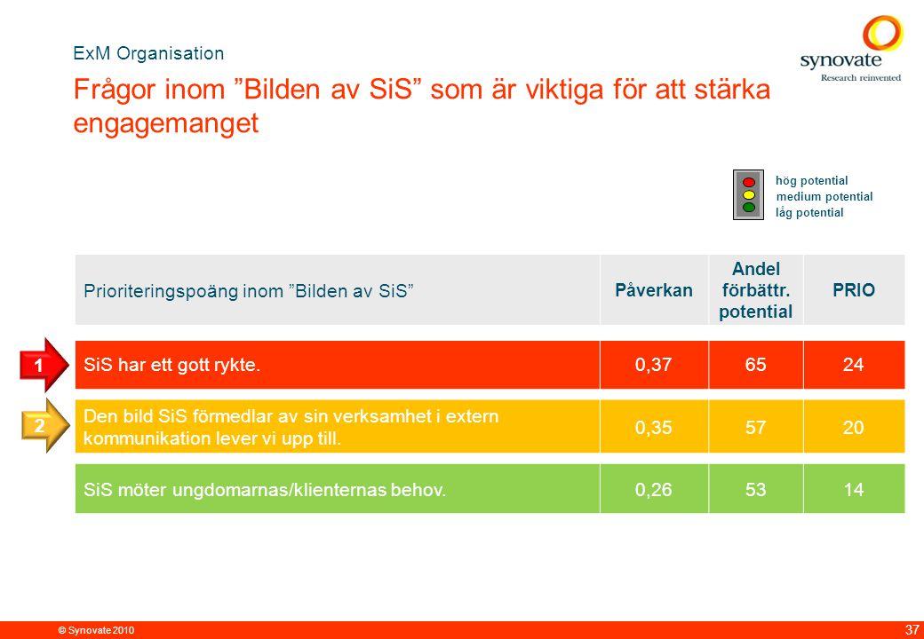 © Synovate 2010 37 Prioriteringspoäng inom Bilden av SiS Påverkan Andel förbättr.