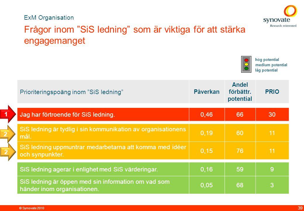 © Synovate 2010 39 Prioriteringspoäng inom SiS ledning Påverkan Andel förbättr.