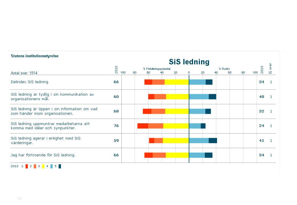 2010-11-19Statens institutionsstyrelse.ppt SiS Medarbetarundersökning 2010 40