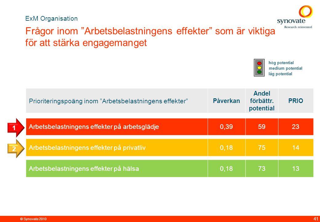 © Synovate 2010 41 Prioriteringspoäng inom Arbetsbelastningens effekter Påverkan Andel förbättr.
