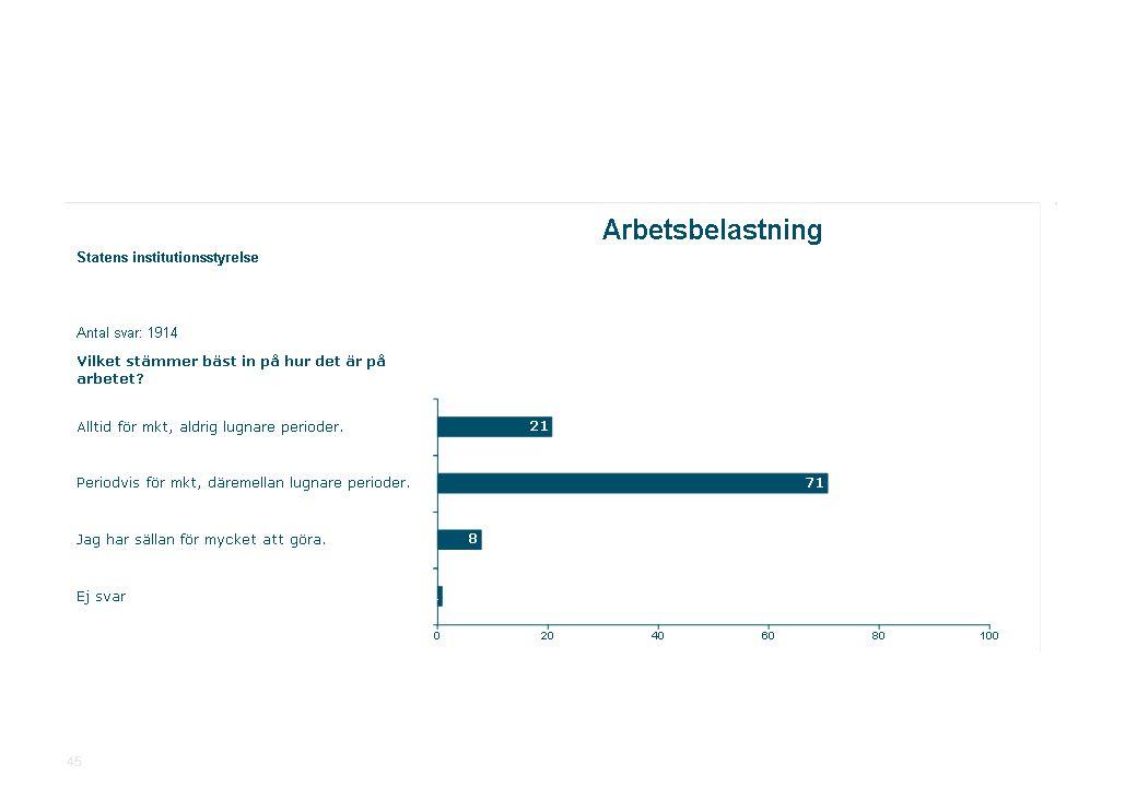 2010-11-19Statens institutionsstyrelse.ppt SiS Medarbetarundersökning 2010 45