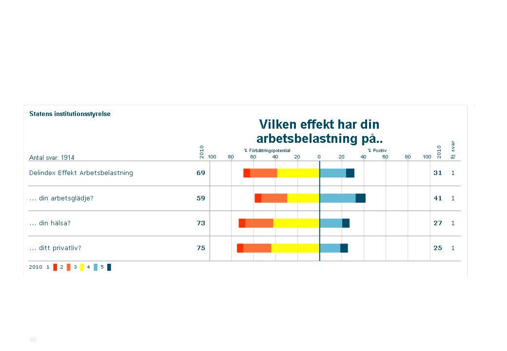 2010-11-19Statens institutionsstyrelse.ppt SiS Medarbetarundersökning 2010 46