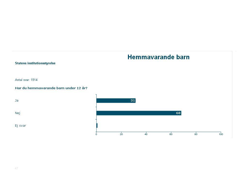 2010-11-19Statens institutionsstyrelse.ppt SiS Medarbetarundersökning 2010 47