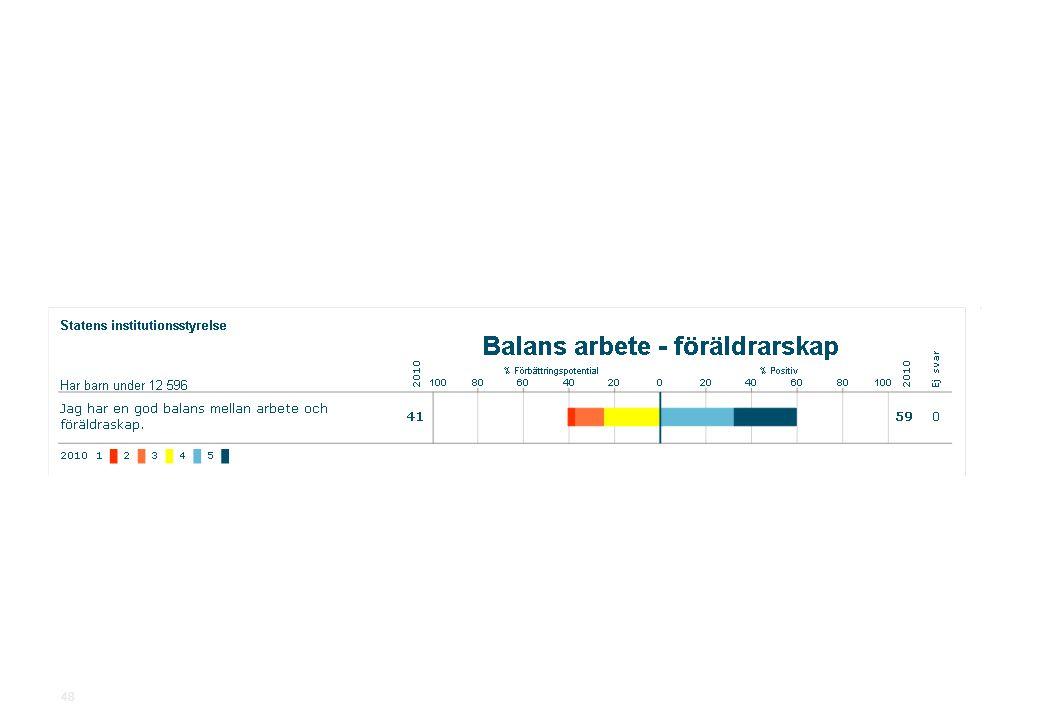 2010-11-19Statens institutionsstyrelse.ppt SiS Medarbetarundersökning 2010 48
