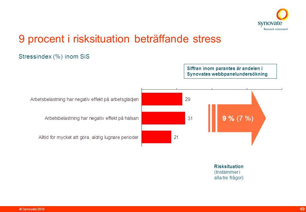 © Synovate 2010 49 9 procent i risksituation beträffande stress Stressindex (%) inom SiS Risksituation (Instämmer i alla tre frågor) 9 % (7 %) Siffran inom parantes är andelen i Synovates webbpanelundersökning