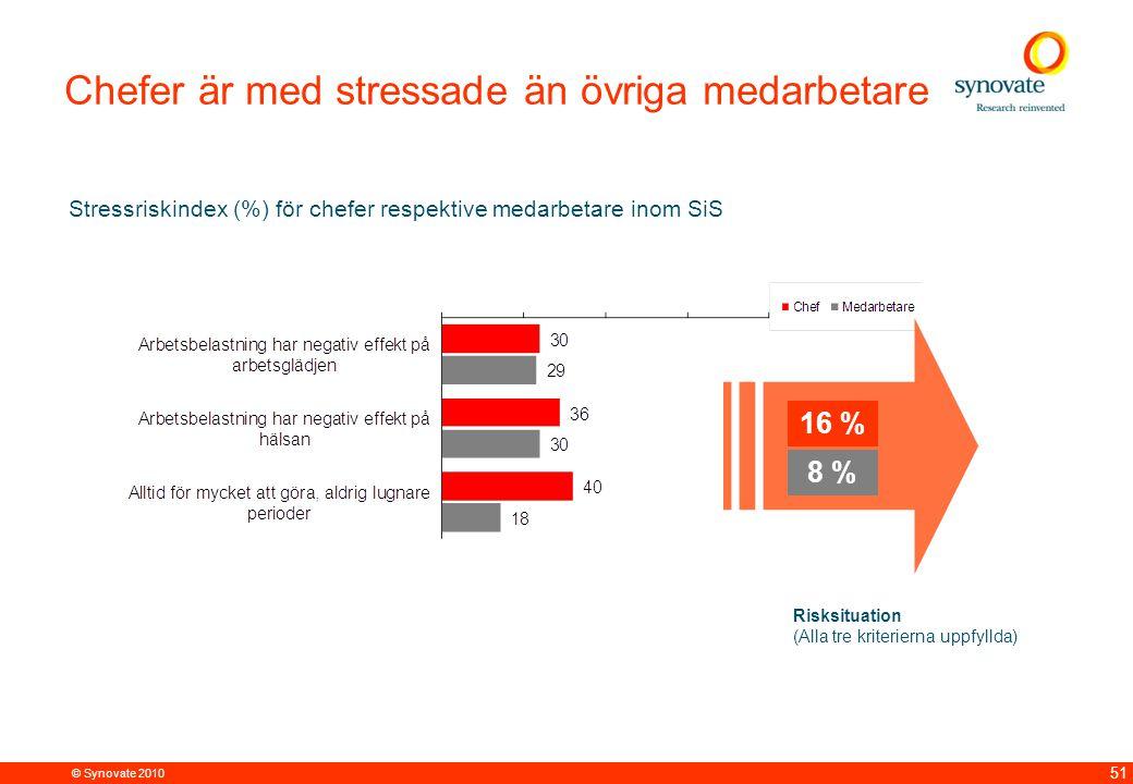 © Synovate 2010 51 Chefer är med stressade än övriga medarbetare Stressriskindex (%) för chefer respektive medarbetare inom SiS Risksituation (Alla tre kriterierna uppfyllda) 8 % 16 %
