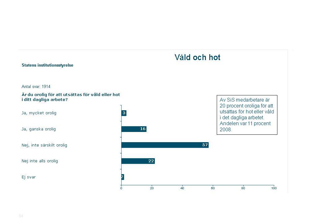 2010-11-19Statens institutionsstyrelse.ppt SiS Medarbetarundersökning 2010 54 Av SiS medarbetare är 20 procent oroliga för att utsättas för hot eller våld i det dagliga arbetet.