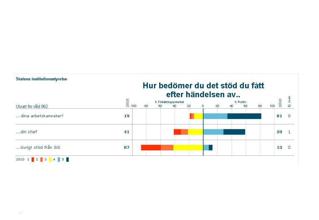2010-11-19Statens institutionsstyrelse.ppt SiS Medarbetarundersökning 2010 57