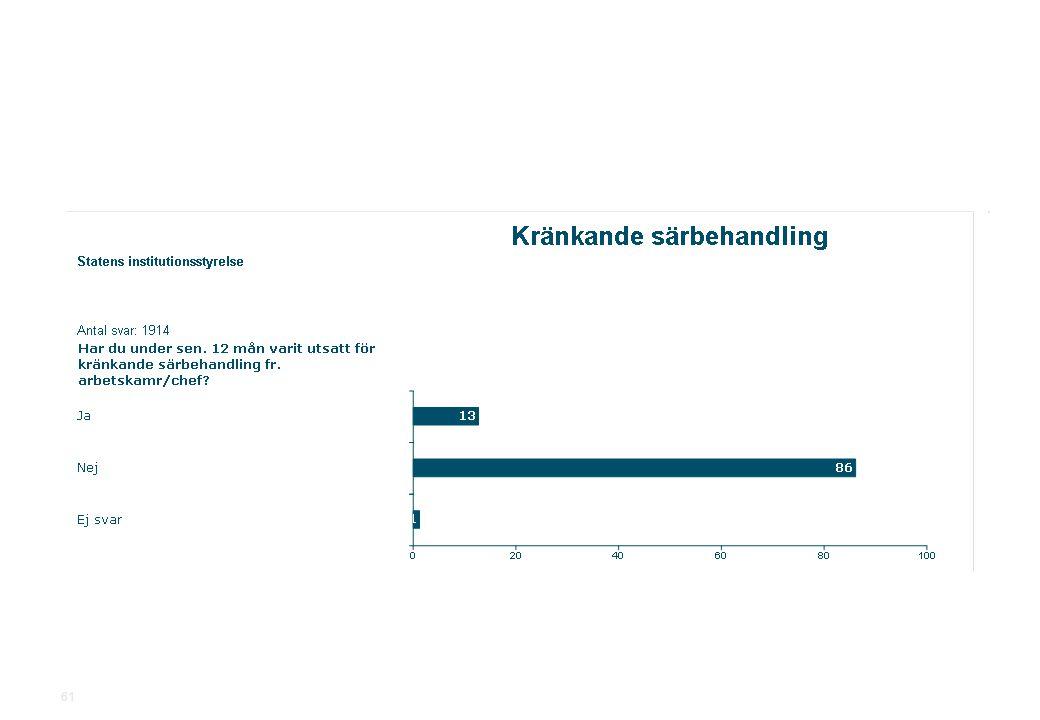 2010-11-19Statens institutionsstyrelse.ppt SiS Medarbetarundersökning 2010 61