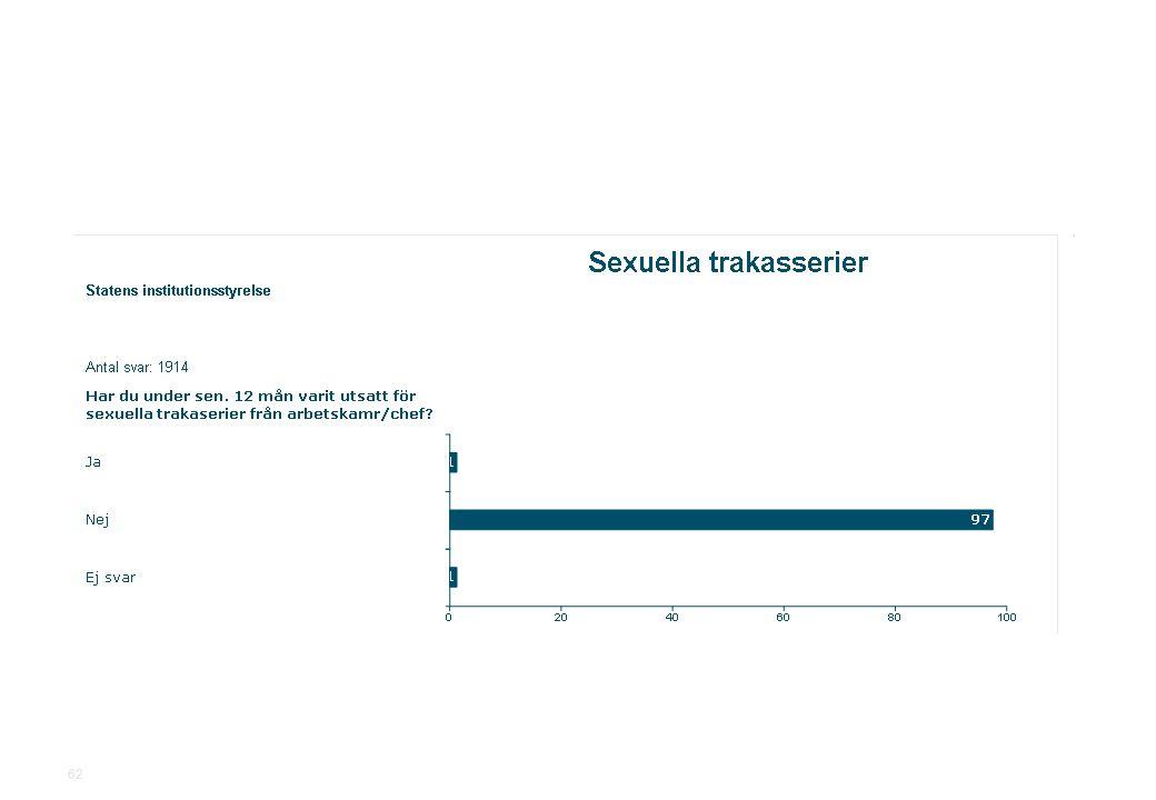 2010-11-19Statens institutionsstyrelse.ppt SiS Medarbetarundersökning 2010 62
