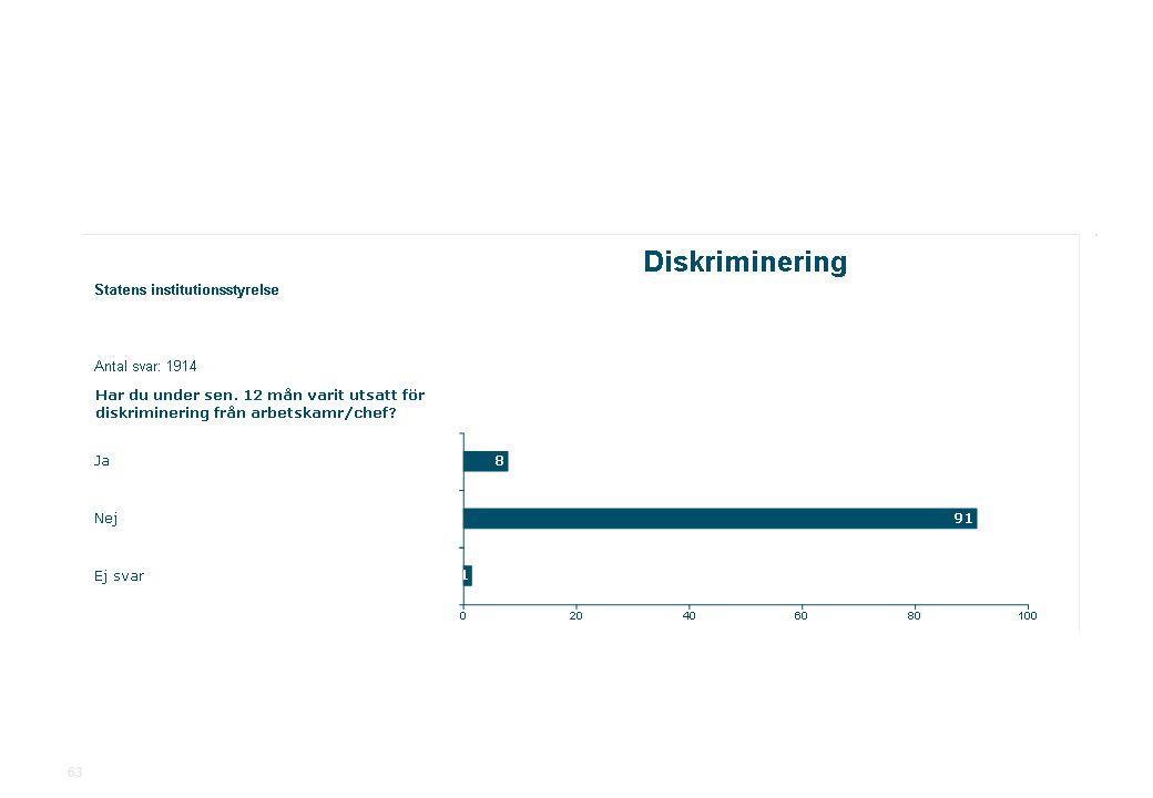 2010-11-19Statens institutionsstyrelse.ppt SiS Medarbetarundersökning 2010 63