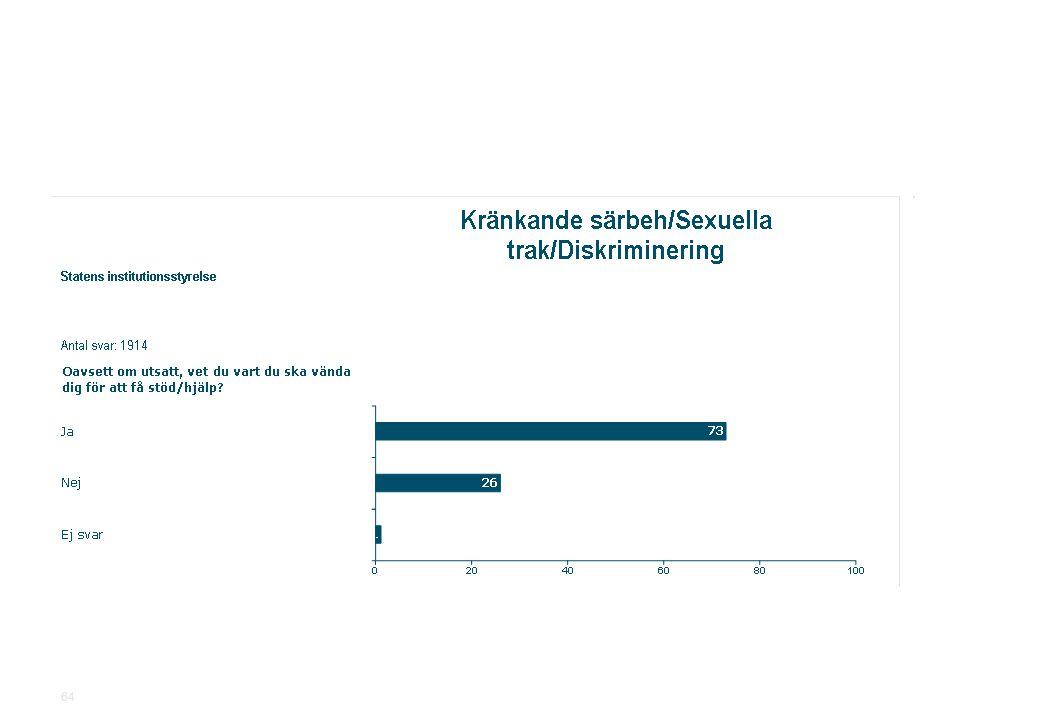 2010-11-19Statens institutionsstyrelse.ppt SiS Medarbetarundersökning 2010 64