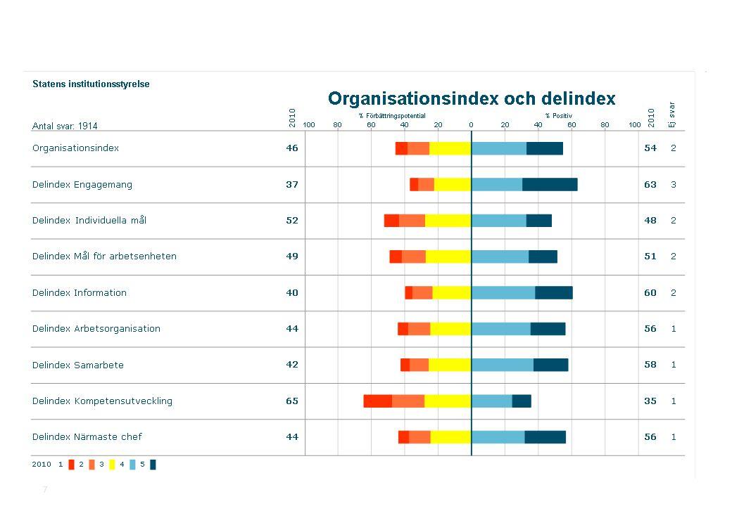 2010-11-19Statens institutionsstyrelse.ppt SiS Medarbetarundersökning 2010 7