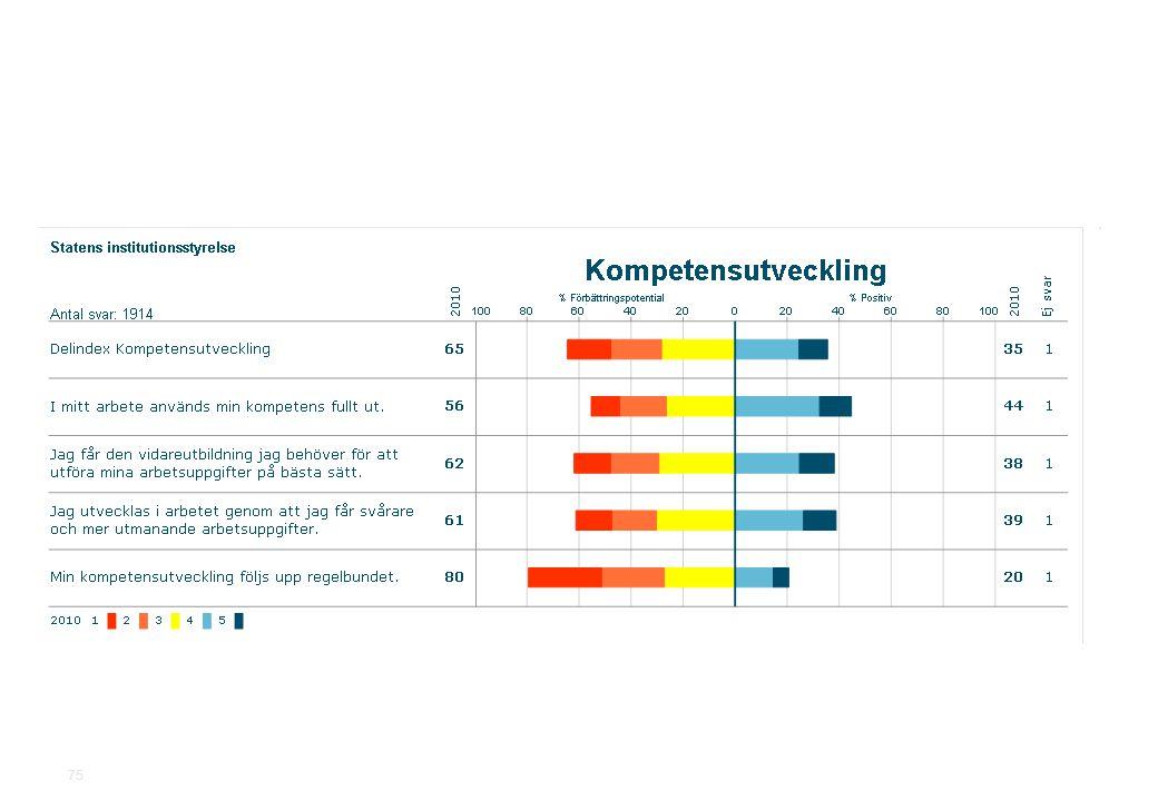 2010-11-19Statens institutionsstyrelse.ppt SiS Medarbetarundersökning 2010 75