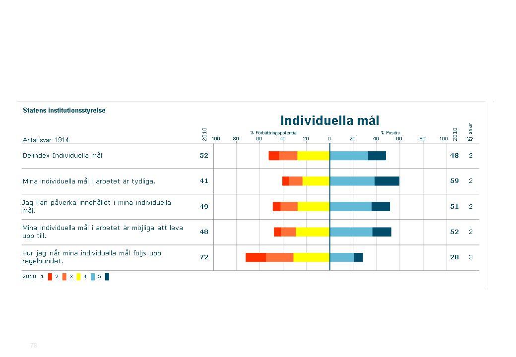 2010-11-19Statens institutionsstyrelse.ppt SiS Medarbetarundersökning 2010 78