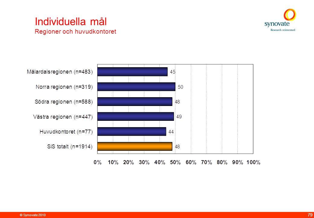 © Synovate 2010 79 Individuella mål Regioner och huvudkontoret