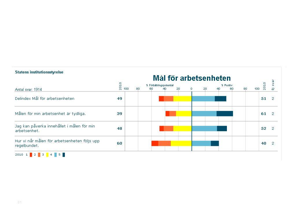 2010-11-19Statens institutionsstyrelse.ppt SiS Medarbetarundersökning 2010 81