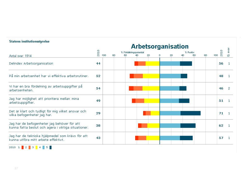 2010-11-19Statens institutionsstyrelse.ppt SiS Medarbetarundersökning 2010 87
