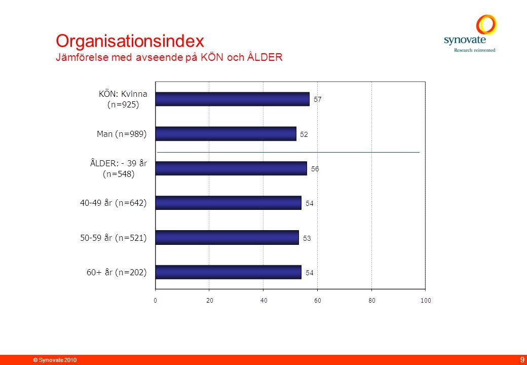 © Synovate 2010 9 Organisationsindex Jämförelse med avseende på KÖN och ÅLDER