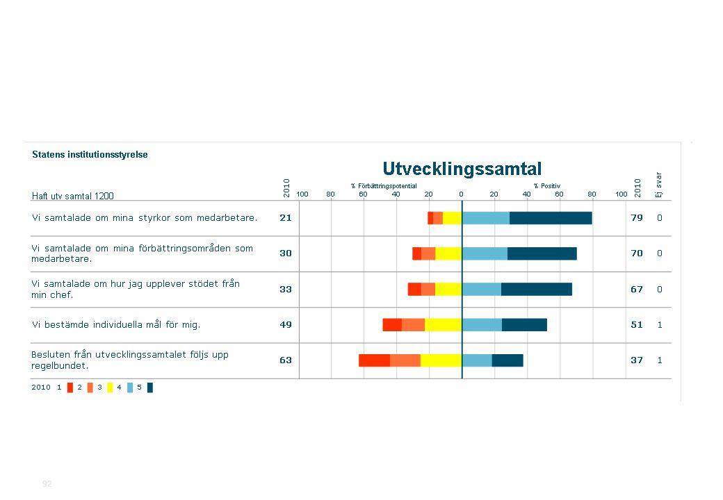 2010-11-19Statens institutionsstyrelse.ppt SiS Medarbetarundersökning 2010 92