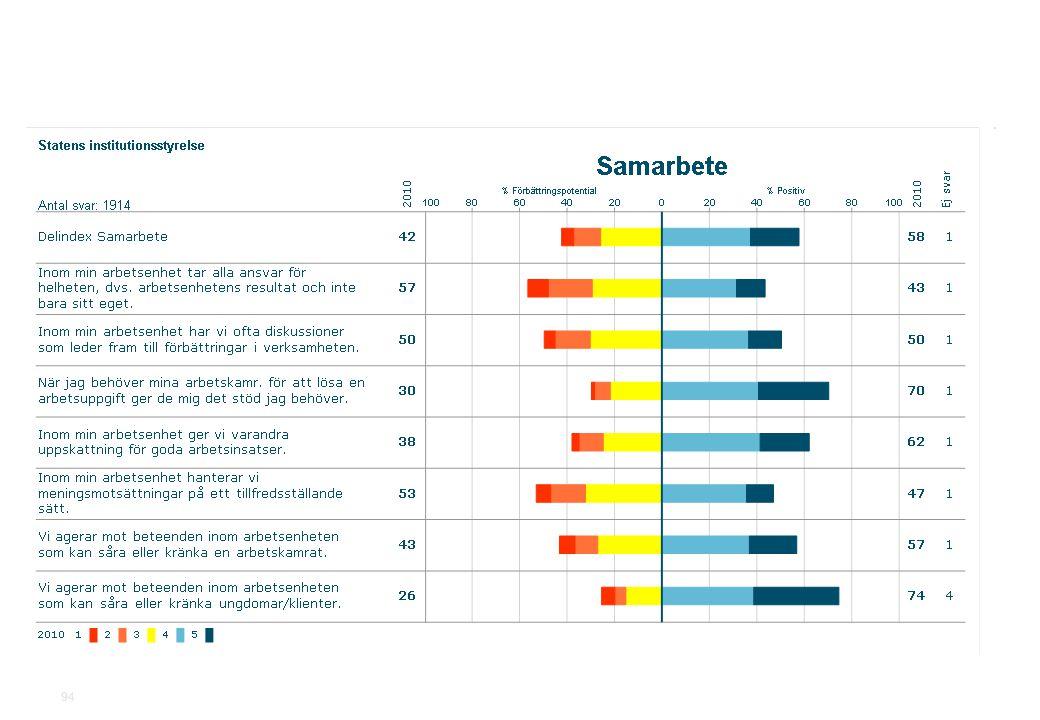 2010-11-19Statens institutionsstyrelse.ppt SiS Medarbetarundersökning 2010 94
