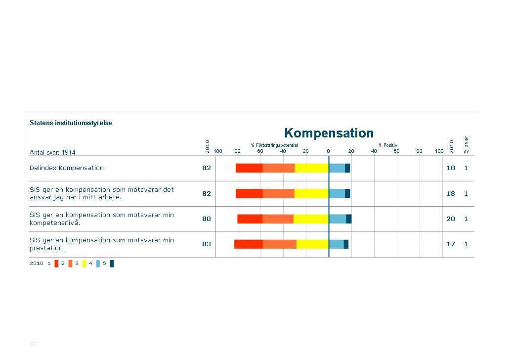 2010-11-19Statens institutionsstyrelse.ppt SiS Medarbetarundersökning 2010 97