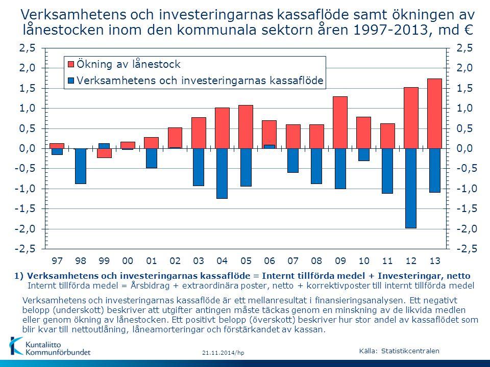 21.11.2014/hp Verksamhetens och investeringarnas kassaflöde samt ökningen av lånestocken inom den kommunala sektorn åren 1997-2013, md € Verksamhetens och investeringarnas kassaflöde är ett mellanresultat i finansieringsanalysen.
