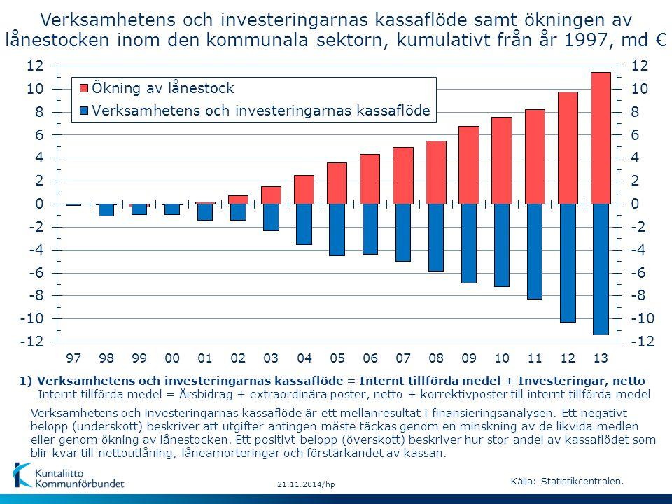 21.11.2014/hp Verksamhetens och investeringarnas kassaflöde är ett mellanresultat i finansieringsanalysen.