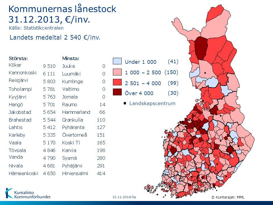 (41) 1 000 – 2 500 (99) 2 501 – 4 000 (30) Över 4 000 Under 1 000 (150) 21.11.2014/hp © Kuntarajat: MML Landskapscentrum Kommunernas lånestock 31.12.2013, €/inv.