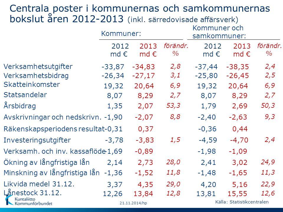 21.11.2014/hp Kommunernas ackumulerade över-/underskott enligt kommunstorlek 1997-2013, €/inv.