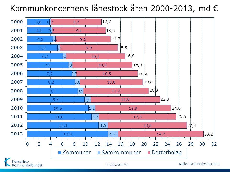 13,5 14,3 15,5 16,8 18,0 18,9 19,8 30,2 12,7 20,8 22,8 24,6 21.11.2014/hp 25,5 27,4 Kommunkoncernens lånestock åren 2000-2013, md € Källa: Statistikcentralen