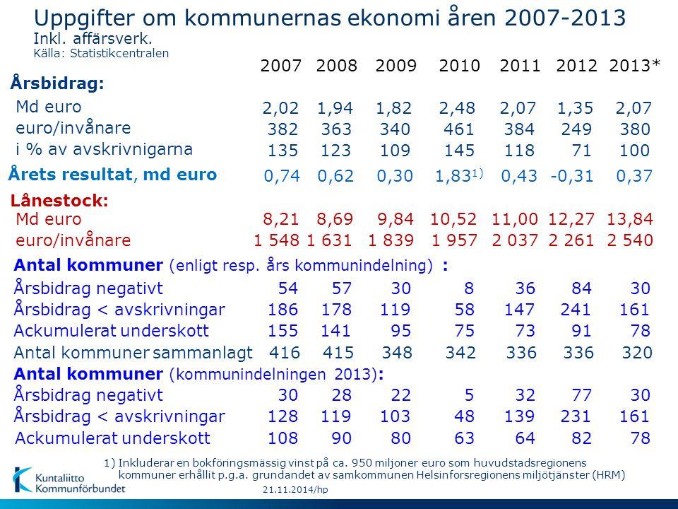 21.11.2014/hp Kommunernas lånestock och likvida medel 1991-2013, €/invånare Källa: Statistikcentralen
