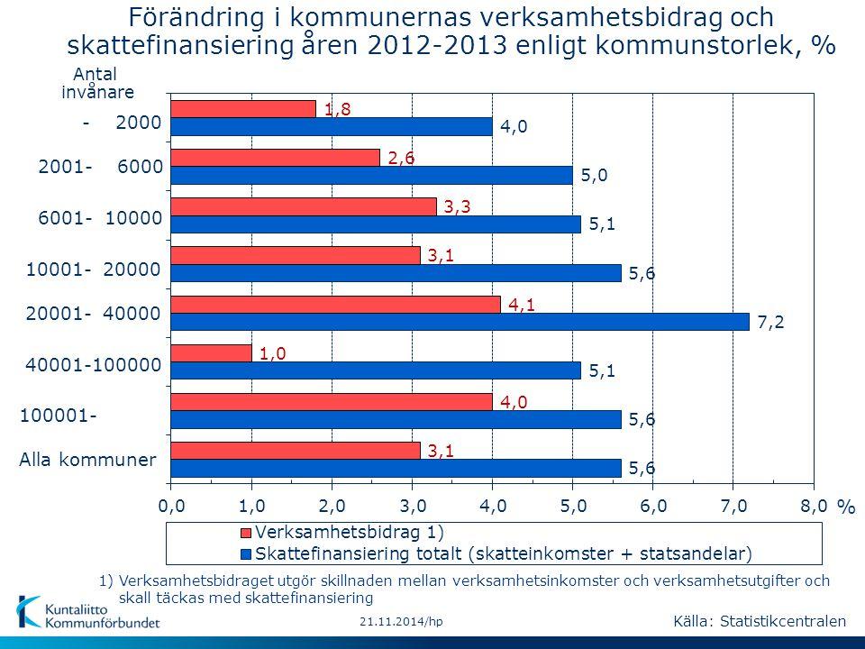 21.11.2014/hp Kommunernas årsbidrag 1997-2013, €/inv.