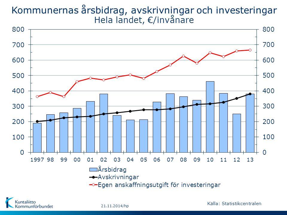 21.11.2014/hp Negativt 0 – 99 % 100 – 199 % 200 – 558 % (30) (131) (124) (35) © Kuntarajat: MML landskapscentrum Kommunernas årsbidrag i procent av avskrivningar år 2013 Källa: Statistikcentralen Årsbidraget räcker inte till avskrivningarna i 161 kommuner ( i fasta Finland 155 och på Åland 6 kommuner) Landets medeltal 100 %