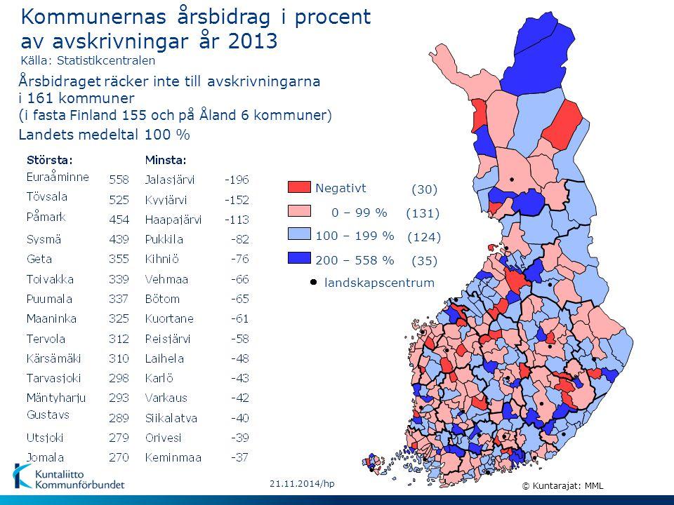21.11.2014/hp Kommunernas och samkommunernas lånestock och likvida medel 1991-2013, md € Källa: Statistikcentralen