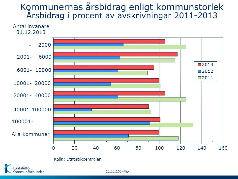 20132012Alla kommuner: 21.11.2014/hp Kommunernas årsbidrag enligt landskap Årsbidrag i procent av avskrivningar åren 2012-2013 Källa: Statistikcentralen