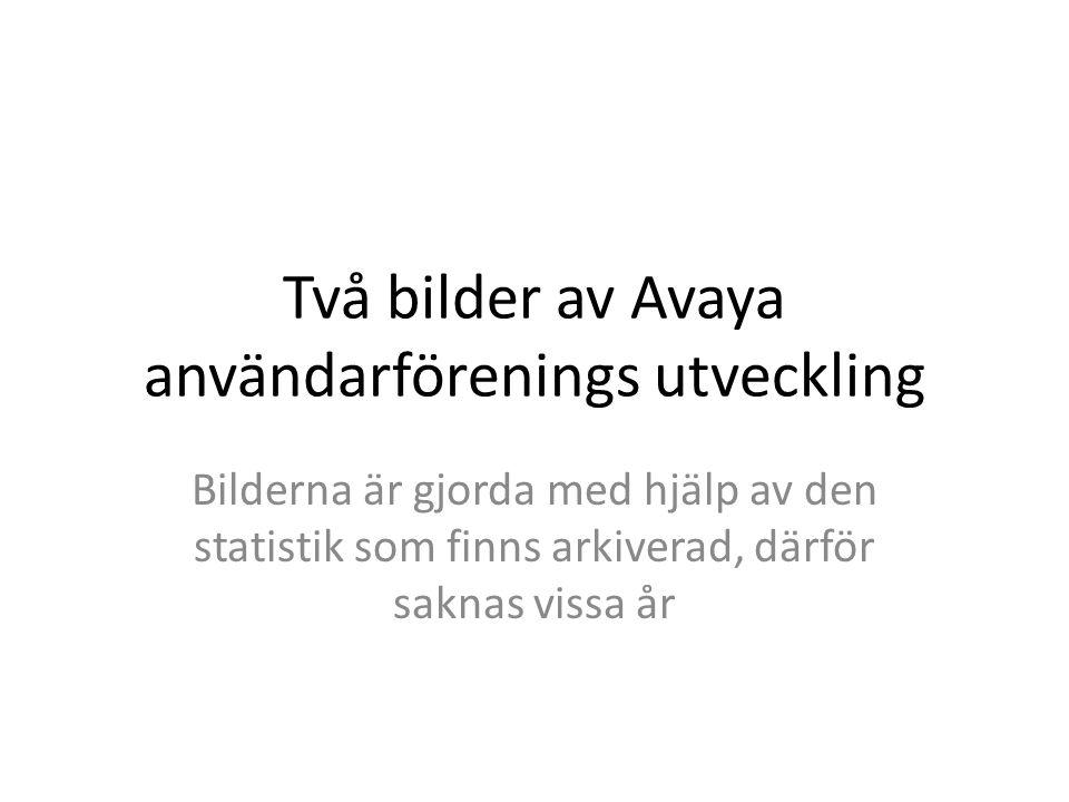Två bilder av Avaya användarförenings utveckling Bilderna är gjorda med hjälp av den statistik som finns arkiverad, därför saknas vissa år