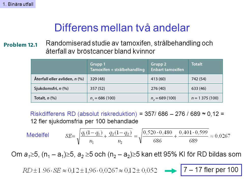 Differens mellan två andelar Randomiserad studie av tamoxifen, strålbehandling och återfall av bröstcancer bland kvinnor Riskdifferens RD (absolut riskreduktion) = 357/ 686 – 276 / 689  0,12 = 12 fler sjukdomsfria per 100 behandlade Om a 1  5, (n 1 – a 1 )  5, a 2  5 och (n 2 – a 2 )  5 kan ett 95% KI för RD bildas som 7 – 17 fler per 100 1.
